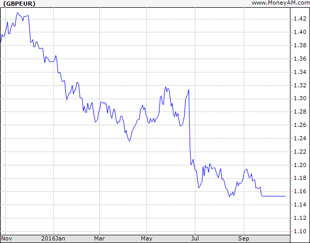 Fall of Pound Relative to Euro over the last year
